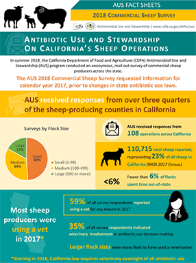 AUS Fact Sheets –2018 Commercial Sheep Survey