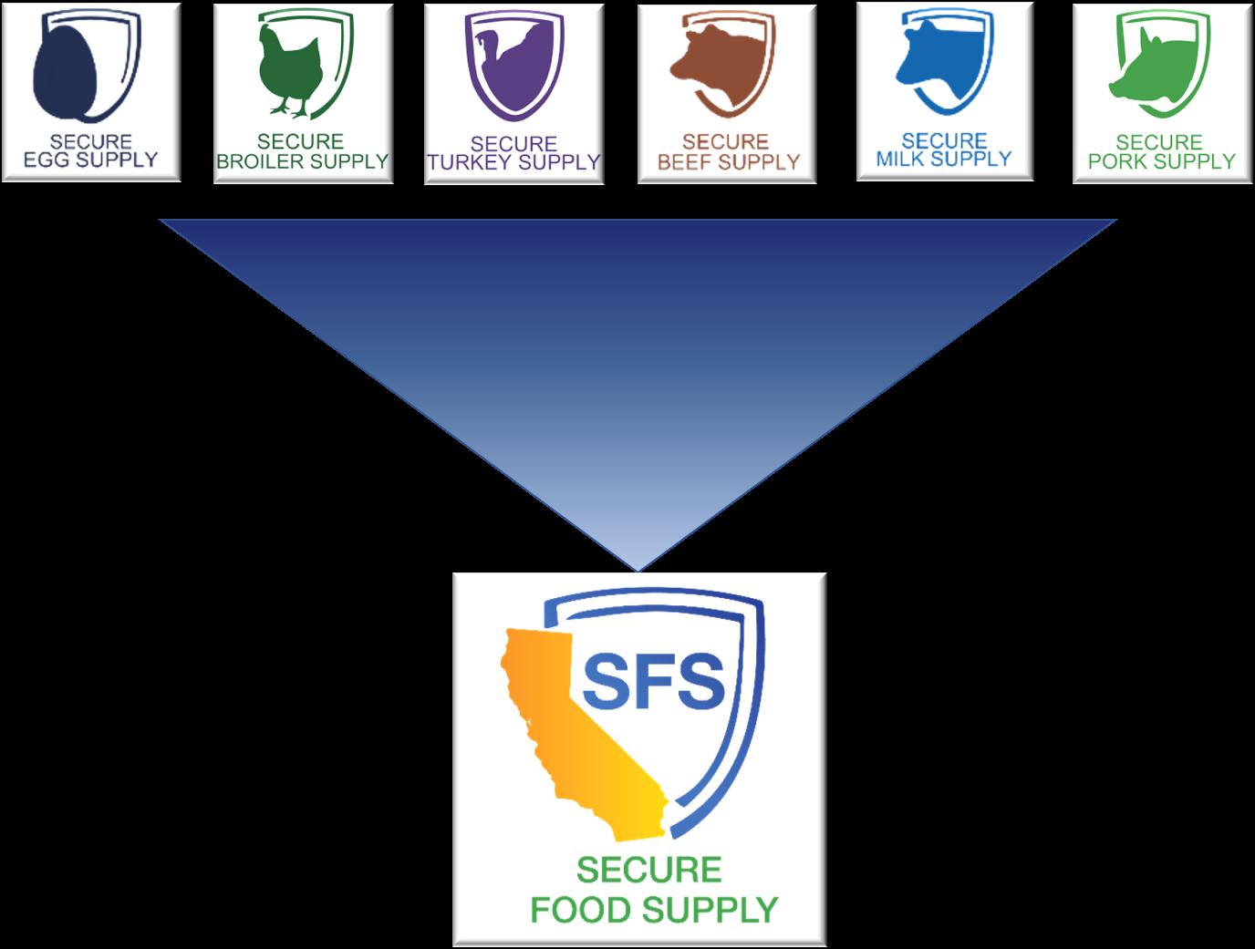 secure food supply