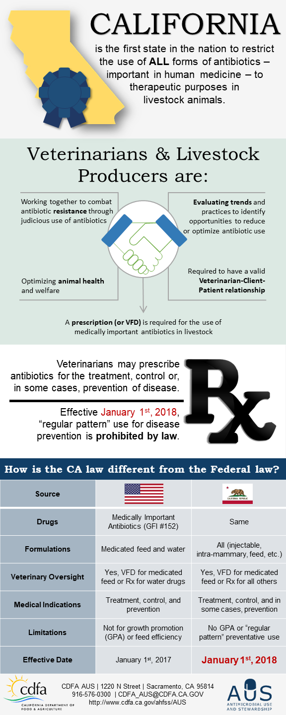 CDFA - AHFSS - Antimicrobial Use and Stewardship