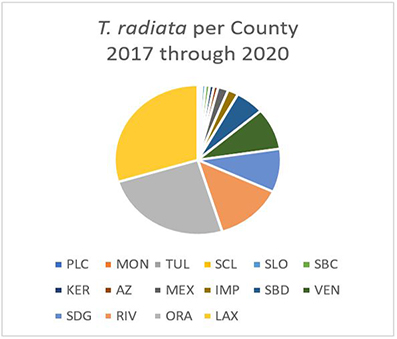 Distribution of releases in California Counties