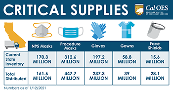 Surgical Masks to Critical Sectors
