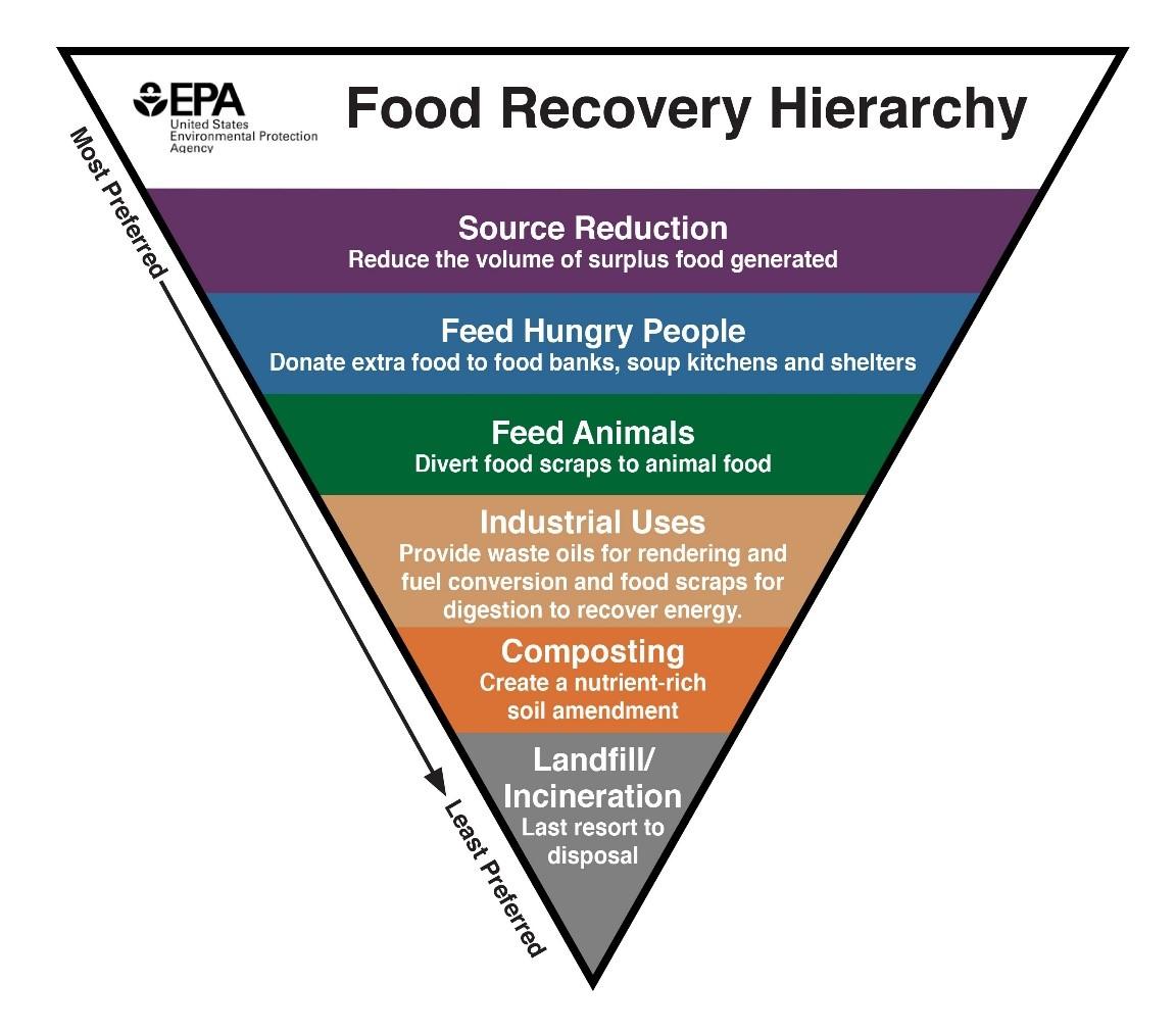 Food recovery hierarchy diagram