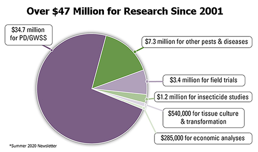 Over 47 Million for Research Since 2001
