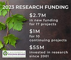 Researh Funding